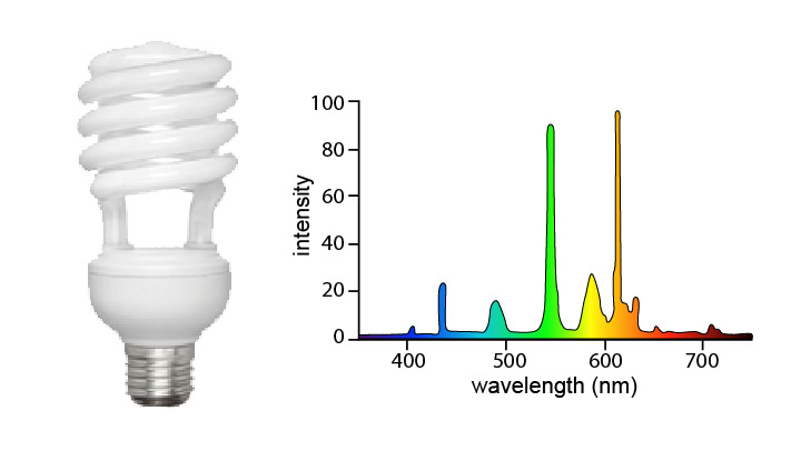 fluorescent-lightbulb-wavelength-02