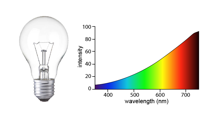 incandescent-lightbulb-wavelength-01